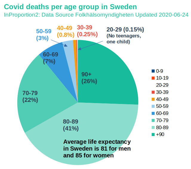 Swedish Covid 19 Mortality In Perspective Inproportion2